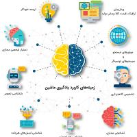 ارائه یک روش جدید جهت ردگیری هدف متحرک بر اساس الگوریتمهای یادگیری